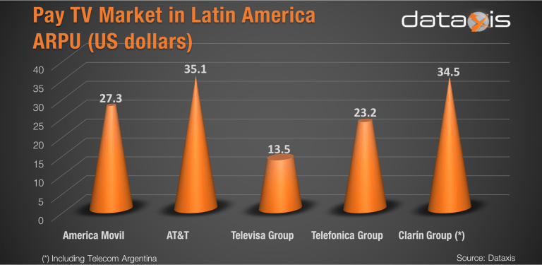 LatAm pay-TV market stable at 74 3 million subs
