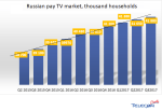 Russian pay-TV market stagnates