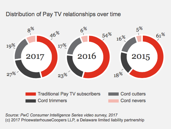 New consumer survey shows cable subscribers are now EVEN with Netflix