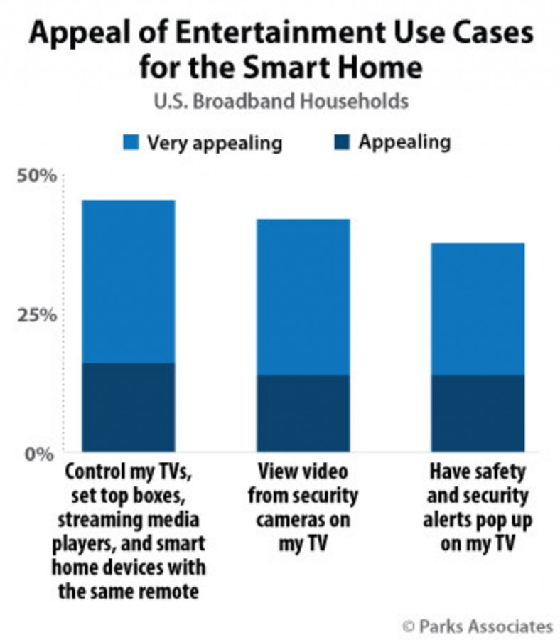 30% of US homes like to use single remote