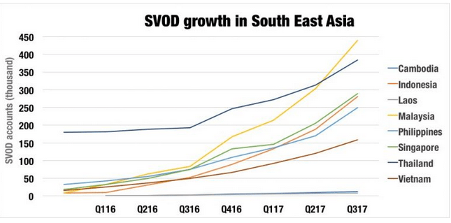 SVOD subscribers reach 1 8 million in South-East Asia