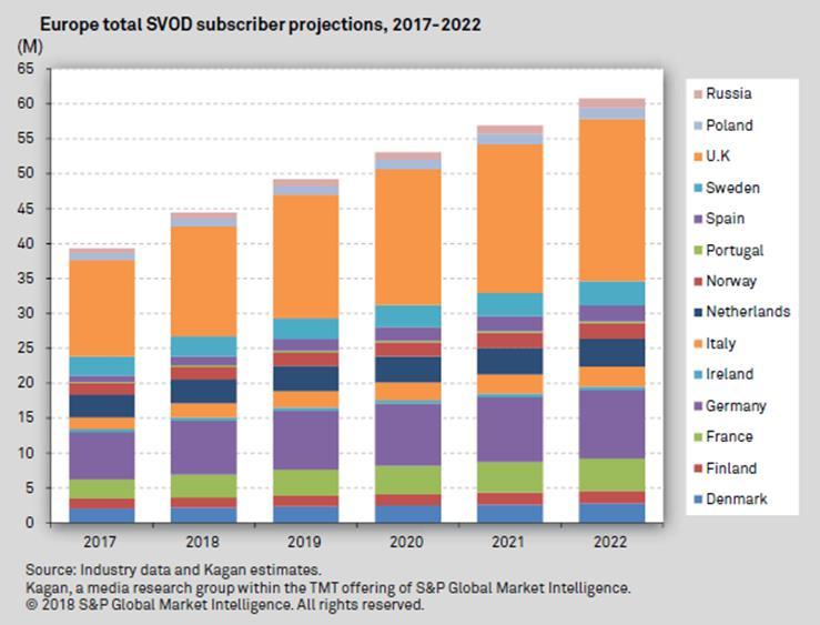Cable market penetration