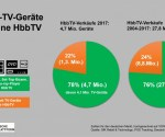 Smart TV devices achieve record sales in Germany