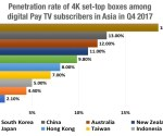Asia reached 53.6 million pay-TV subs with 4K STB  in 2017