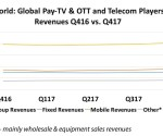 Global revenue for pay TV/OTT & telecom operators reached $410 billion in Q417