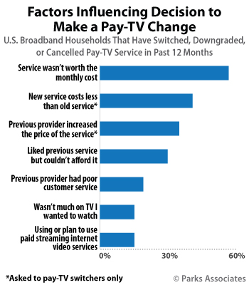 Tv Service Providers >> 10 Of Us Subscribers Make Pay Tv Change
