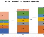 Global pay-TV to gain 95 million subscribers