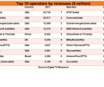 Top 10 pay TV operators to lose $20 billion