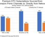 Amazon Channels dominates D2C TV network subscriptions