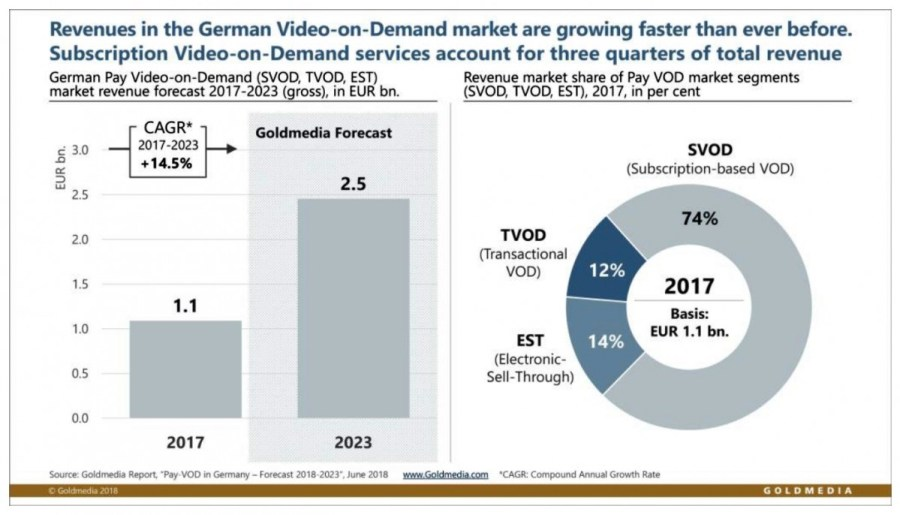 German Pay-VOD market on growth course