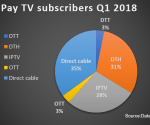 European pay-TV market reached 185m subs in Q1 2018