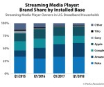 40% of US broadband homes own a streaming media player