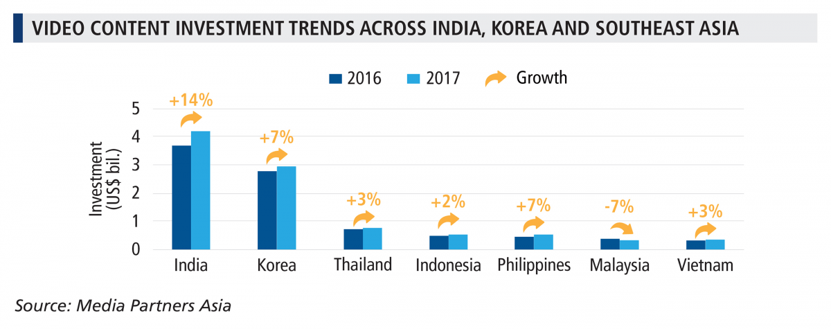 Asian video content budget exceeds $10b