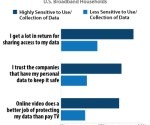 20% of US consumers highly sensitive to viewing data collection