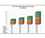 Latin America OTT revenues to climb by $4 billion