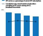Parks: OTT video service churn steady at 18%