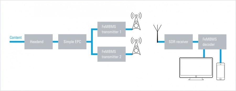 Rohde & Schwarz sets up TV broadcasting over 5G trial