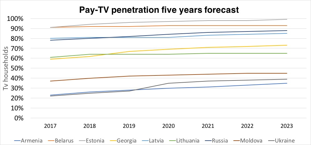 Key trends in European CIS and Baltic TV markets 2018-2023
