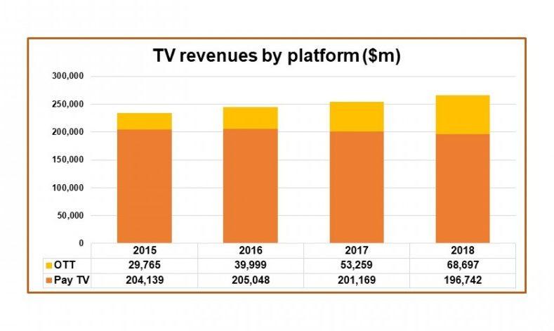 Global TV revenues grow to $265 billion