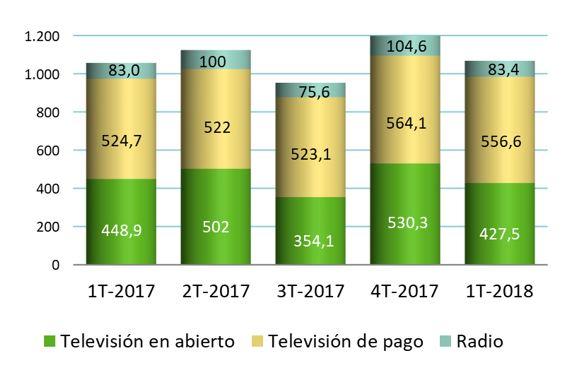 Spanish viewers turn to premium pay-TV
