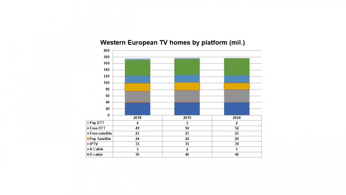 Telcos to dominate Western European pay-TV