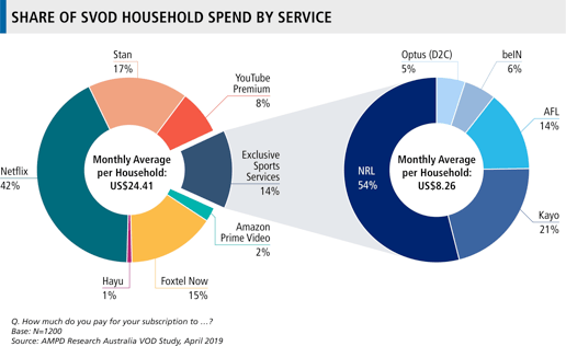 Australian SVOD market reaches 10 2m paying subs