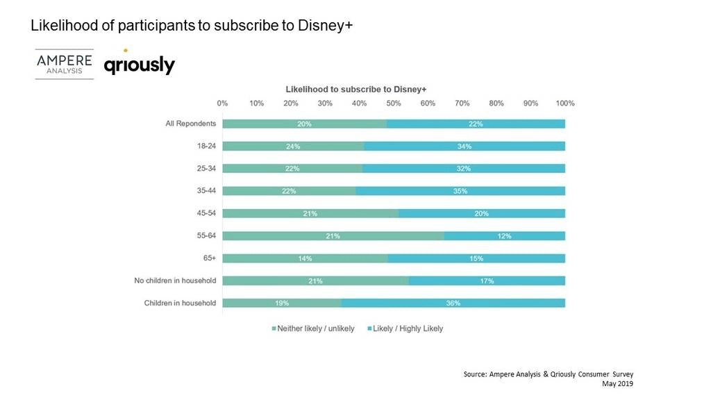 Ampere: 22% of US households are likely to take Disney+