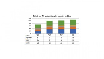 Africa set for 46 million pay-TV subs