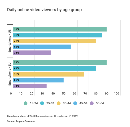 Ampere Analysis: Online video increasingly watched on smart devices