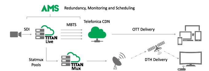 ATEME's TITAN solution