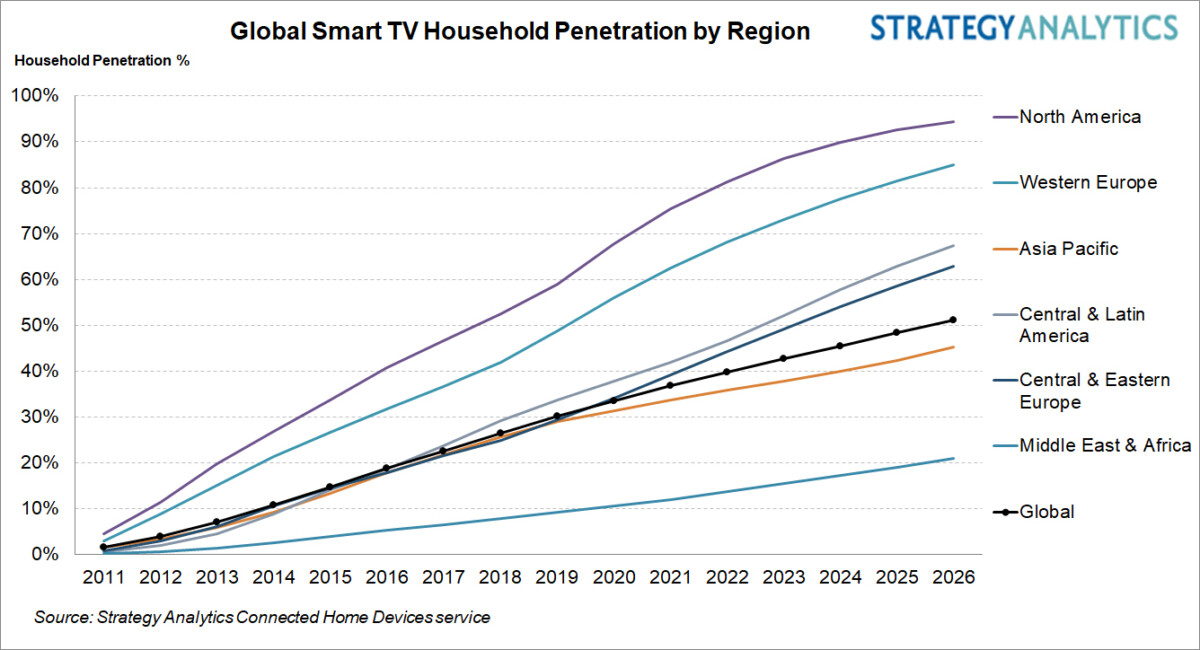 Global smart TV ownership to exceed 50% by 2026