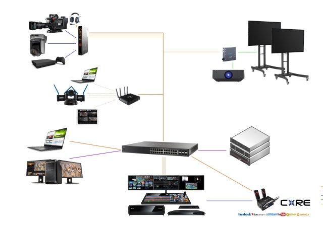 IP Production System Plan