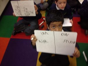 We practised sorting the words into the correct group and recording it using whiteboards.