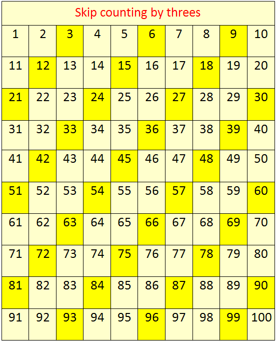 skip-counting-by-3
