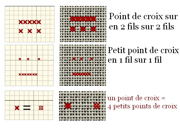 explication point de croix