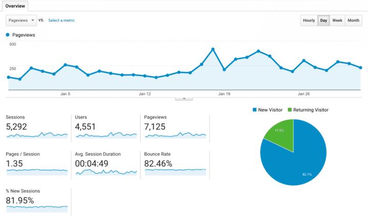 Food Blog Traffic