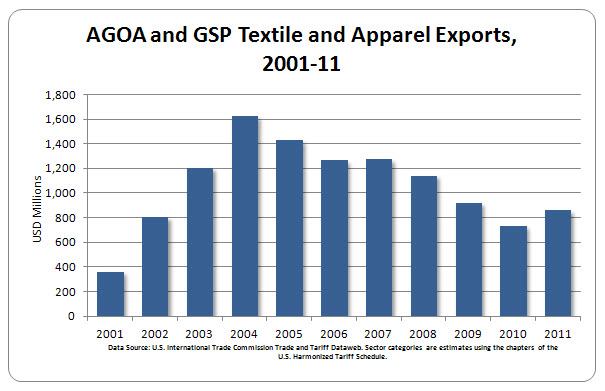 A bar chart showing AGOA and GSP textile and apparel exports from 2001 to 2011.