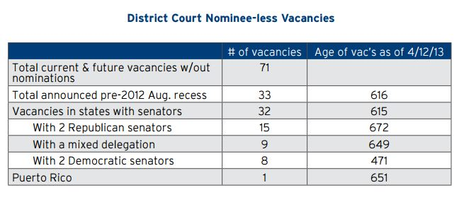 District Court Nominee-less Vacancies