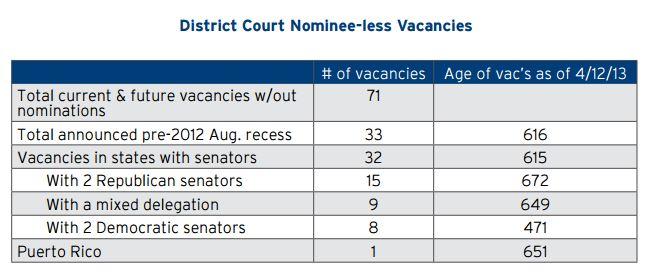 District Court Nominee-less Vacancies