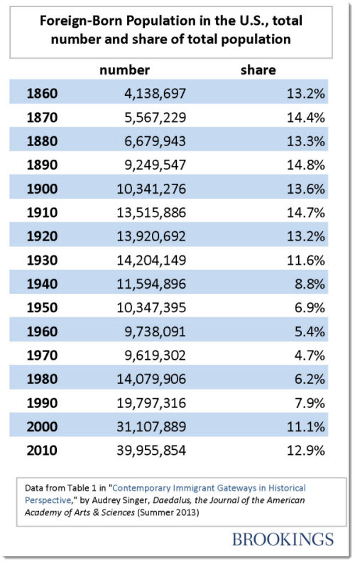 percent_foreign_born