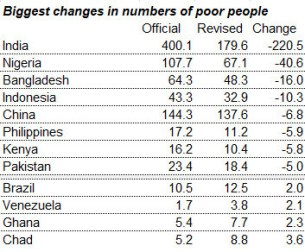 numbers-of-poor-people-3
