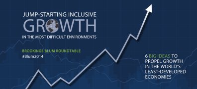Jump-Starting Inclusive Growth in the Most Difficult Environments