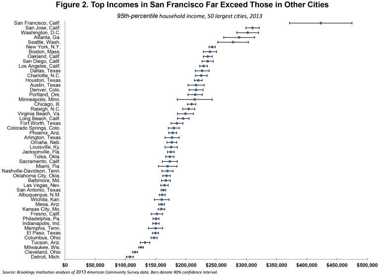 City Inequality 2013 Figures Tables and Appendix (Edited 3-3-201