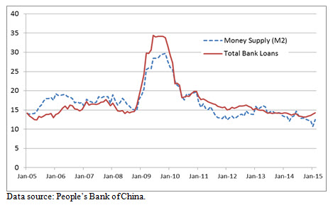 A line graph showing the money supply in China versus total bank loans.