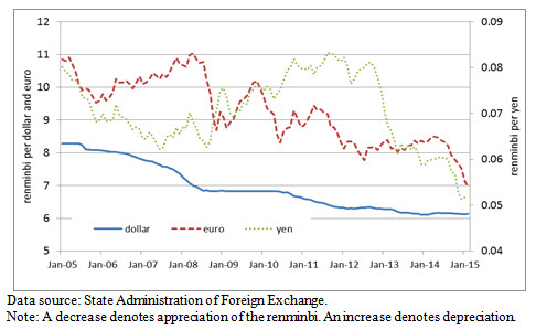 A line graph showing the bilateral exchange rates in China.