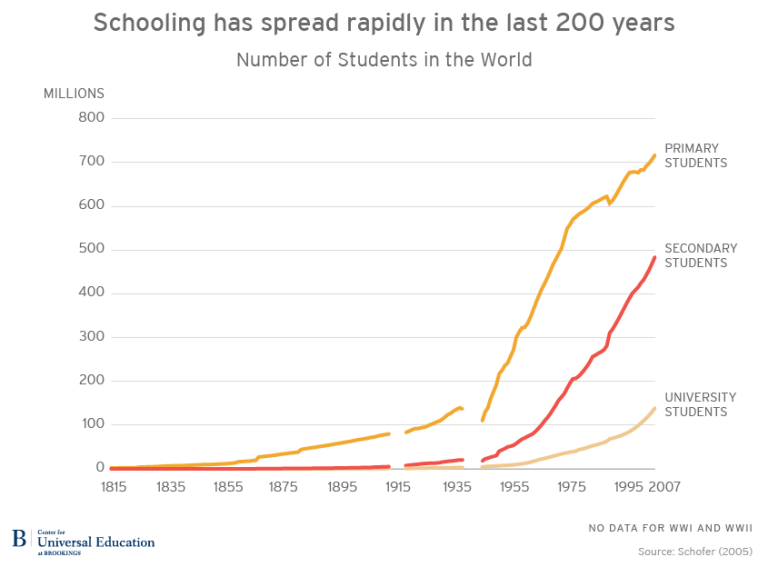 Education Gap Between Rich And Poor Is >> Why Wait 100 Years Bridging The Gap In Global Education