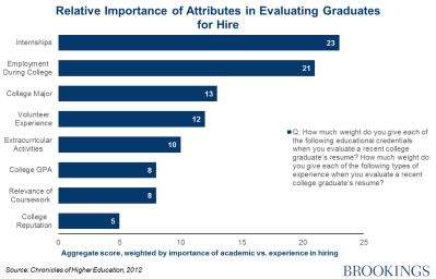 Chart: Relative importance of attributes in evaluating graduates for hire