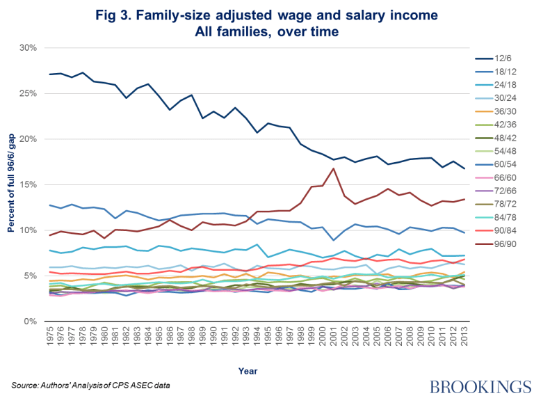 Figure 3: family-size adjusted wage and salary income, all families over time