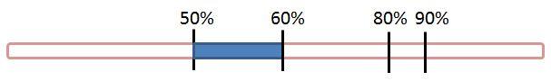 Rubber band representation - 50-60%