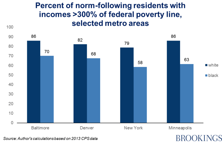 Chart 5 - percent of norm-following residents with income >300% of federal poverty line, selected metro areas